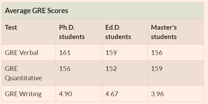 Average GRE scores at UPenn, Class entering in 2020