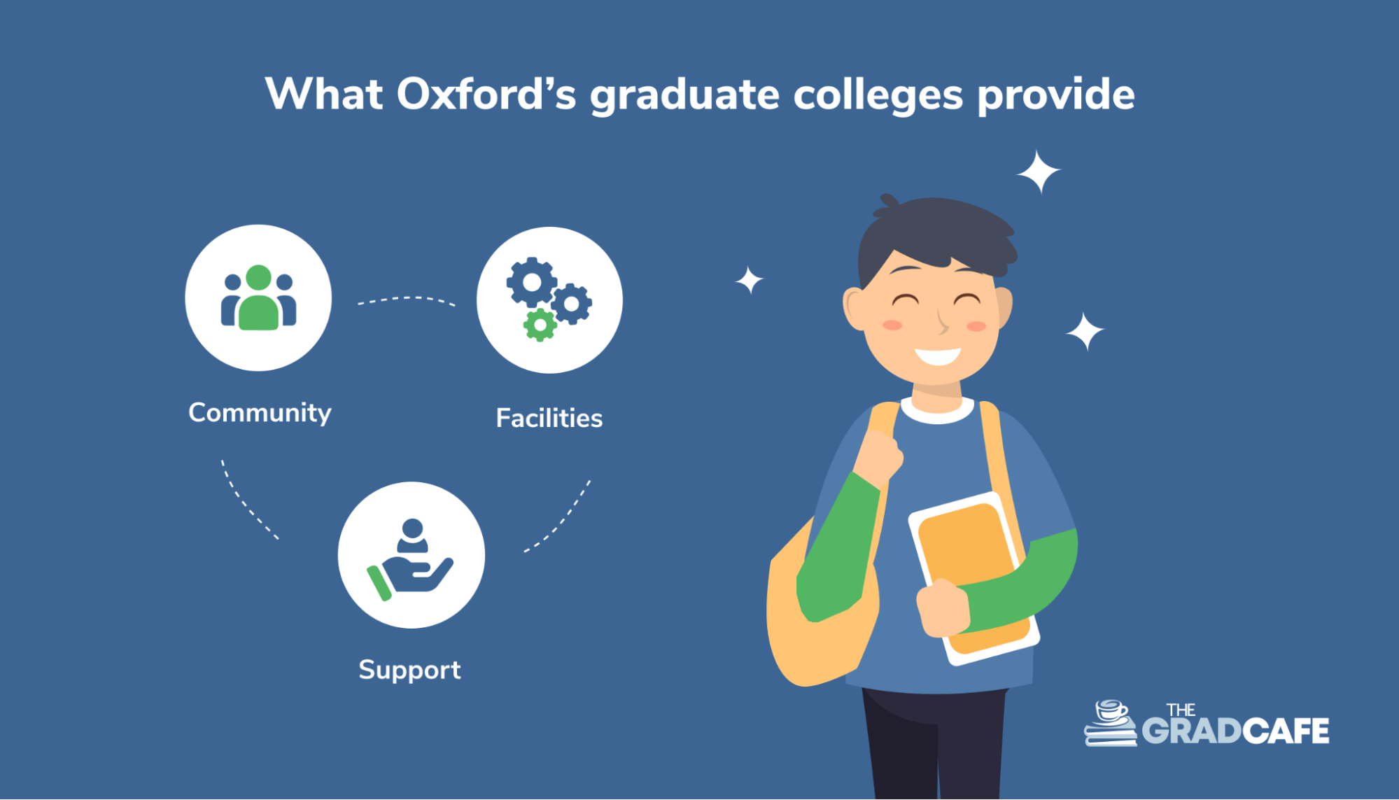 what Oxford's graduate colleges provide